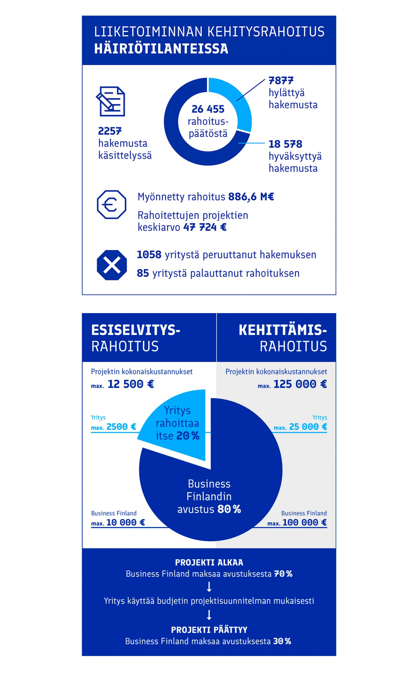 Business Finland infografiikka